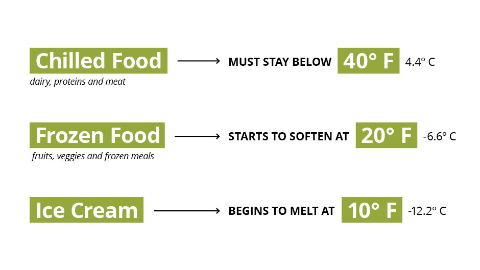 Graphic showing critical temperature thresholds for food storage
